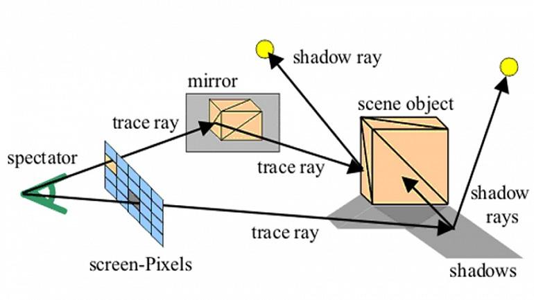 Esquema de Ray tracing